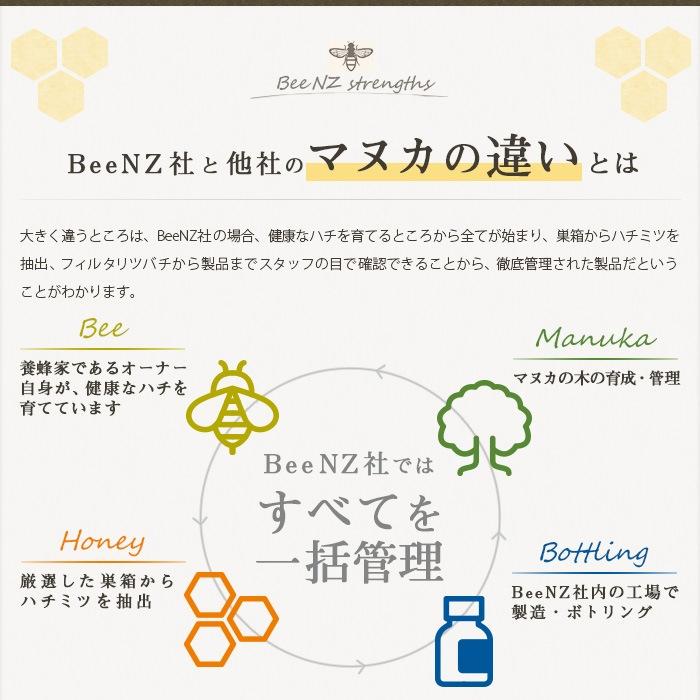 BeeNZ 社と他社のマヌカの違いとは