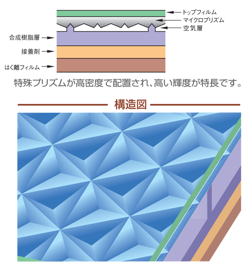 CRG車輌用反射テープ 構造図