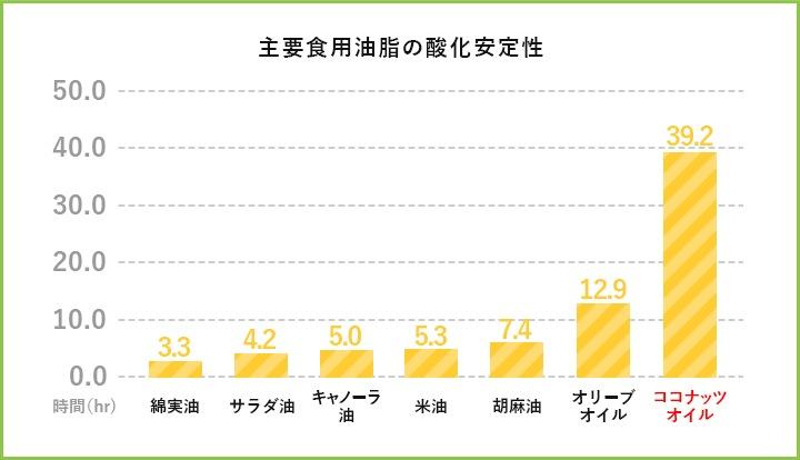 オイルの種類による酸化しやすさの比較