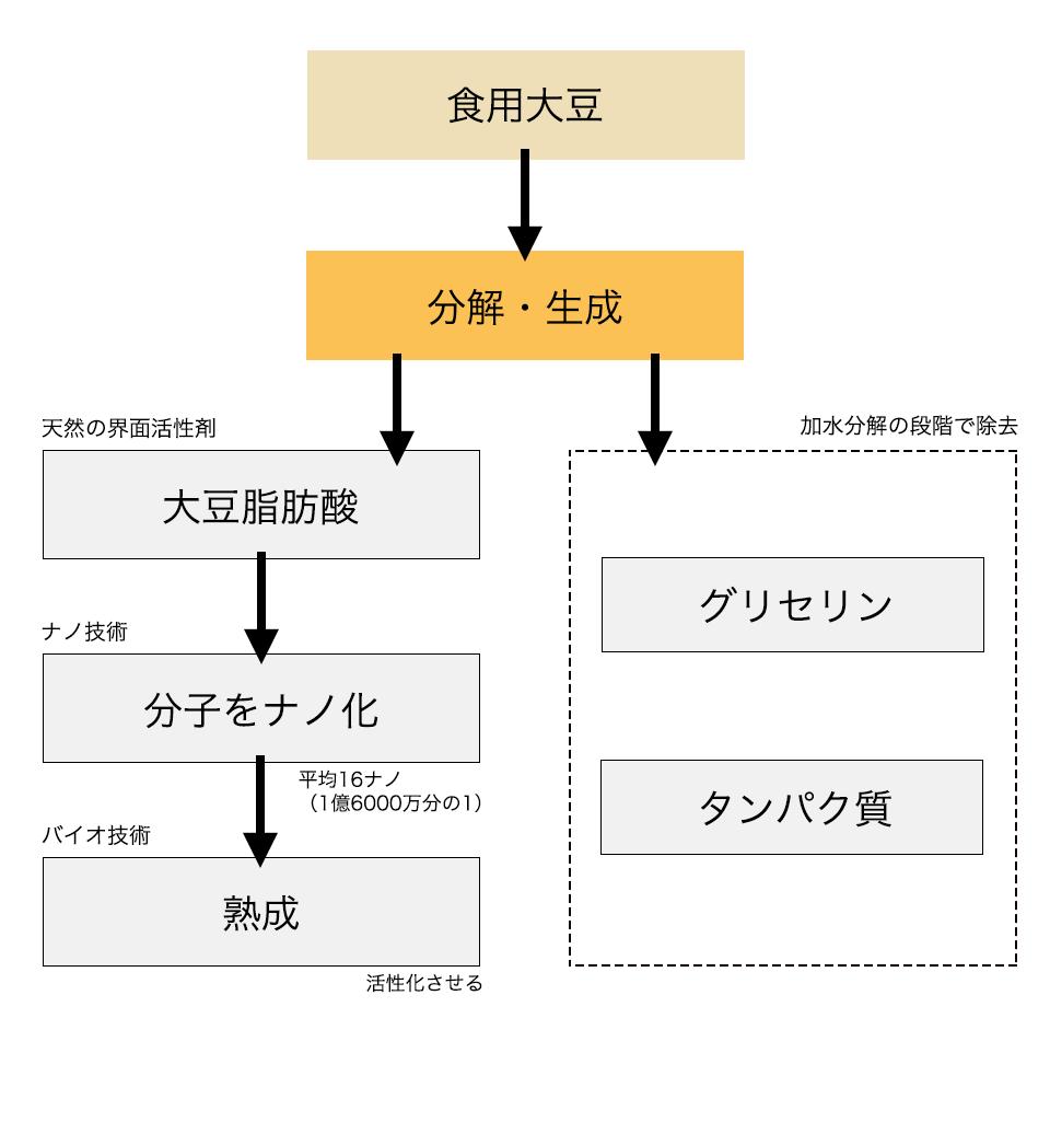 大豆脂肪酸の製造過程図