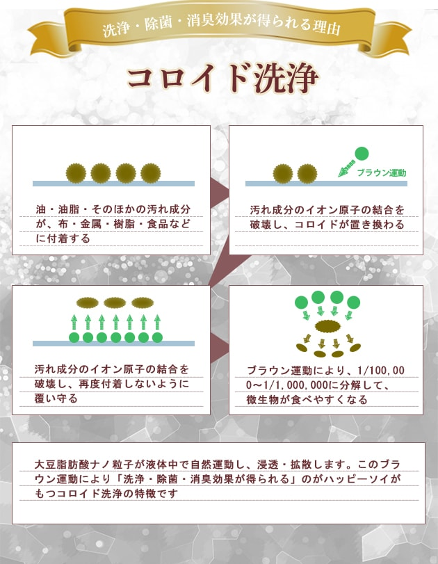 洗浄・除菌・消臭効果が得られる理由はコロイド洗浄