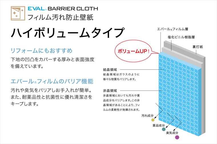 フィルム汚れ防止壁紙、ハイボリュームタイプの特徴