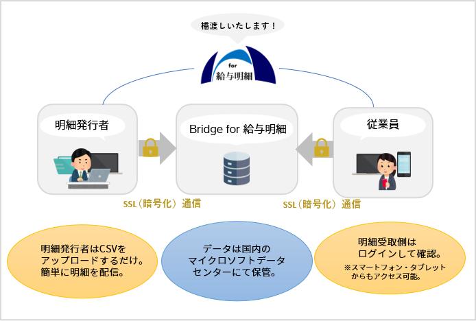 Bridge for 給与明細のサービスシステムフロー