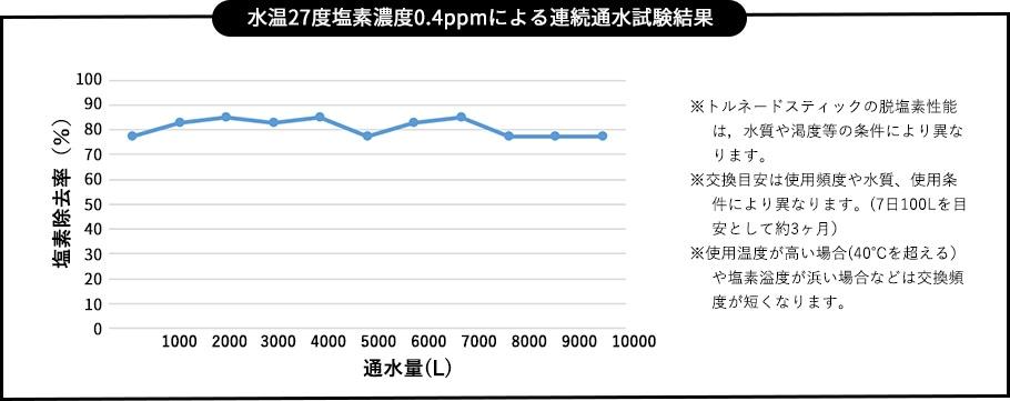 水温27度塩素濃度0.4ppmによる連続通水試験結果