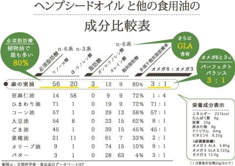 ヘンプシードオイルと他の食用油の成分比較表