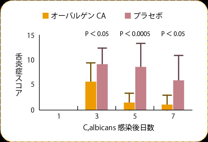 カンジダ菌舌炎症経過測定結果のグラフ