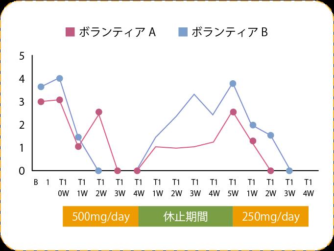 カンジダ症有効性確認試験のグラフ