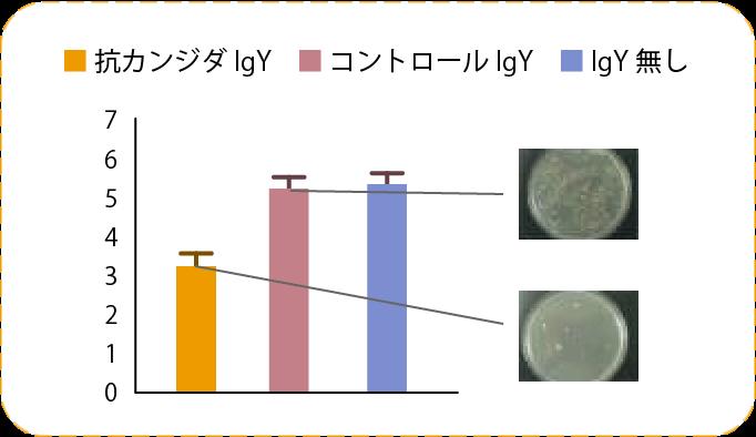 カンジダ菌24時間後の増殖のグラフ