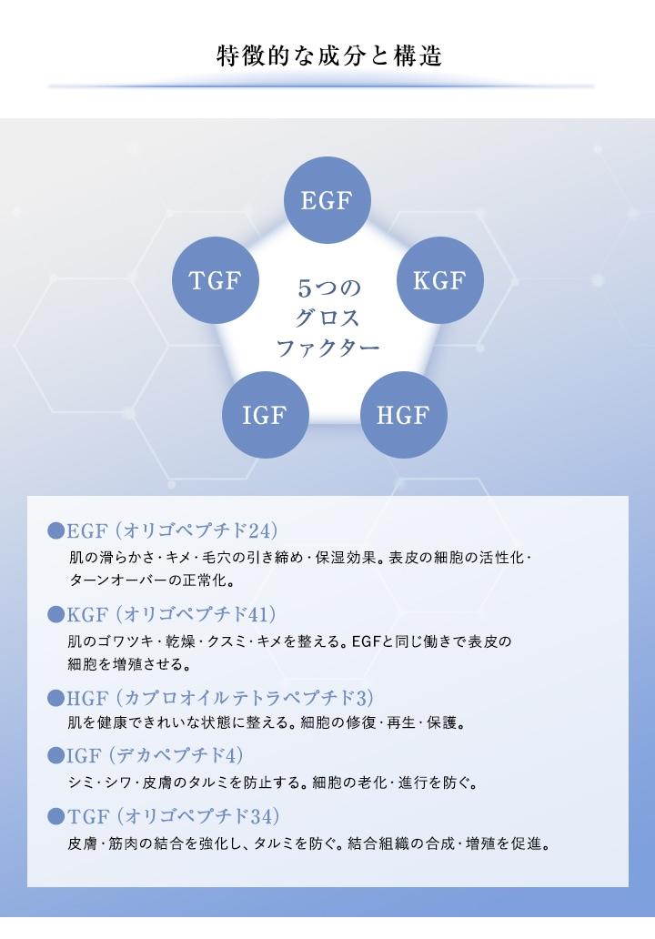 特徵的な成分と構造 EGF(オリゴペプチド24) KGF (オリゴペプチド41) HGF(カプロオイルテトラペプチド3) IGF(デカペプチド4) TGF(オリゴペプチド34)
