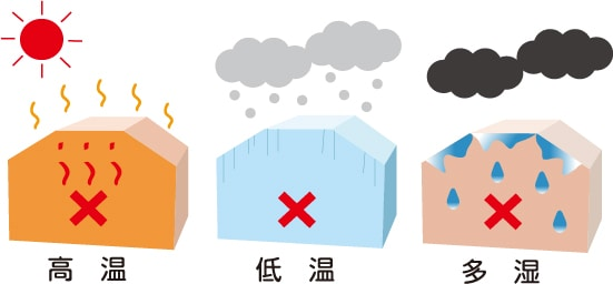 高温・低音・多湿の顕著な場所への設置は、お控えください。錆びついたり強度が低下し、けがをする恐れがあります。