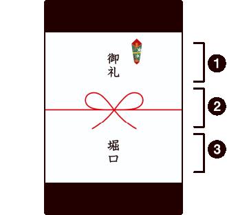 熨斗(のし)の構成