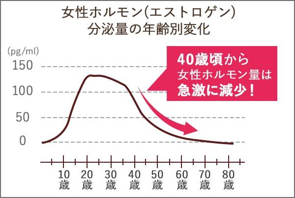 女性ホルモン分泌量の年齢別変化
