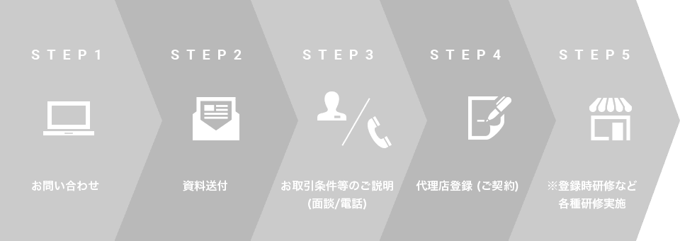 STEP1:お問い合わせ STEP2:資料送付 STEP3:お取引条件等のご説明(面談/電話) STEP4:代理店登録 (ご契約) STEP5:※登録時研修など各種研修実施