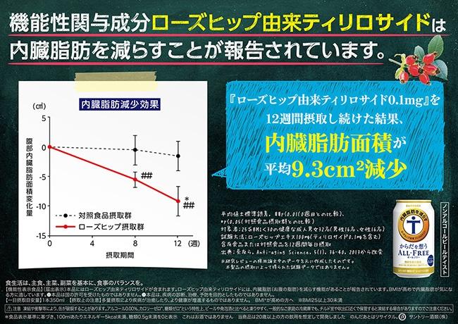 機能性関与成分ローズヒップ由来ティリロサイドは内臓脂肪を減らすことが報告されています。