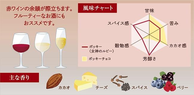 赤ワインの余韻が際立ちます。フルーティーなお酒にもおススメです。 主な香り「カカオ、チーズ、スパイス、ベリー」/風味チャート
