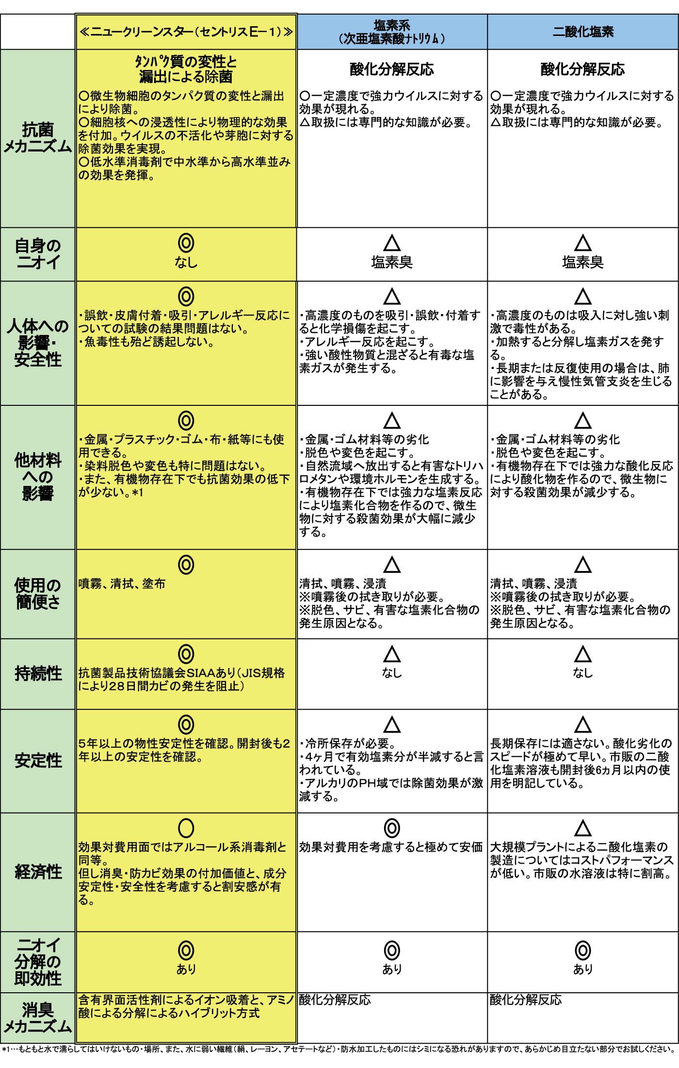 塩素系消毒剤との比較