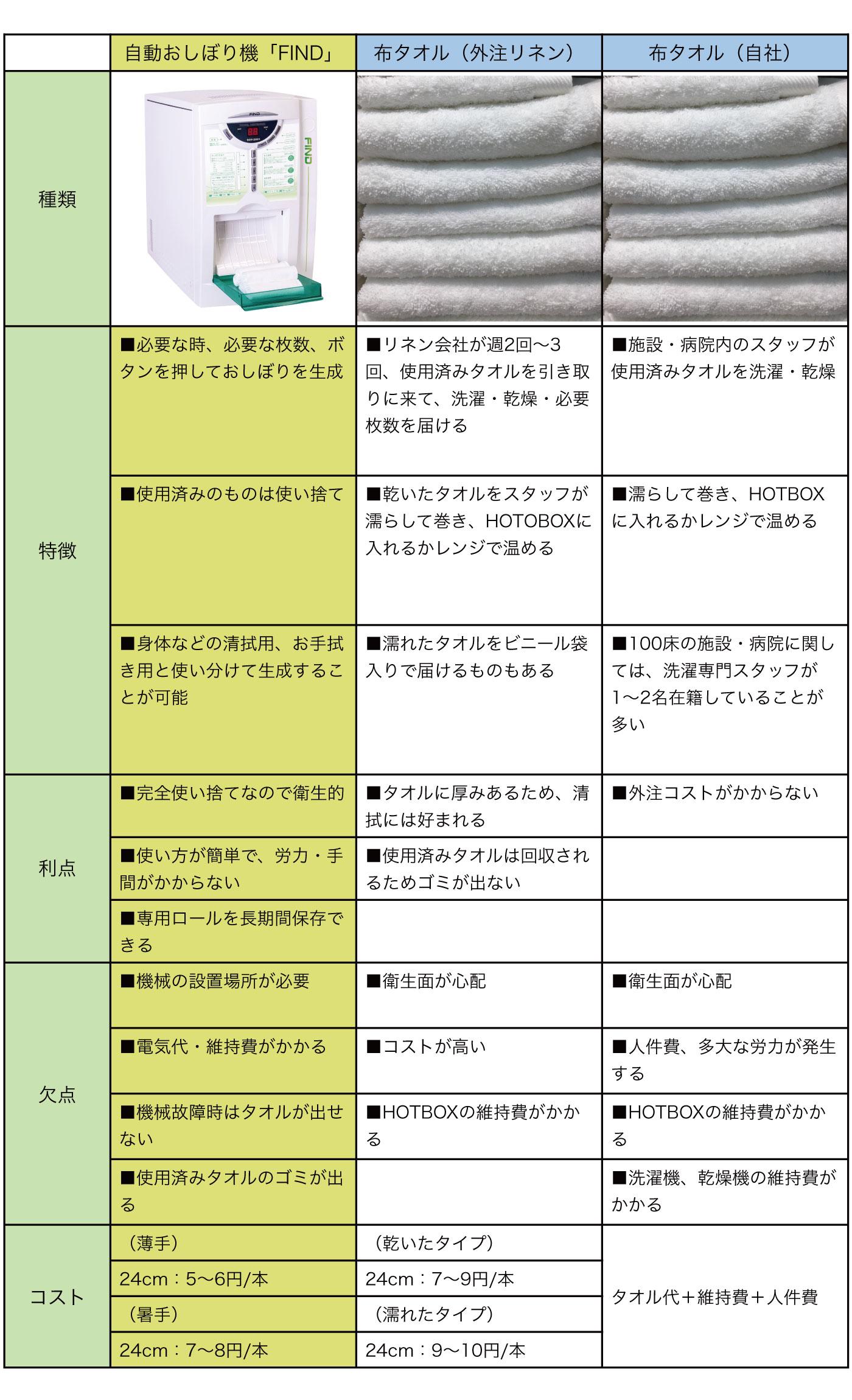 自動おしぼり機とリネン品との比較表
