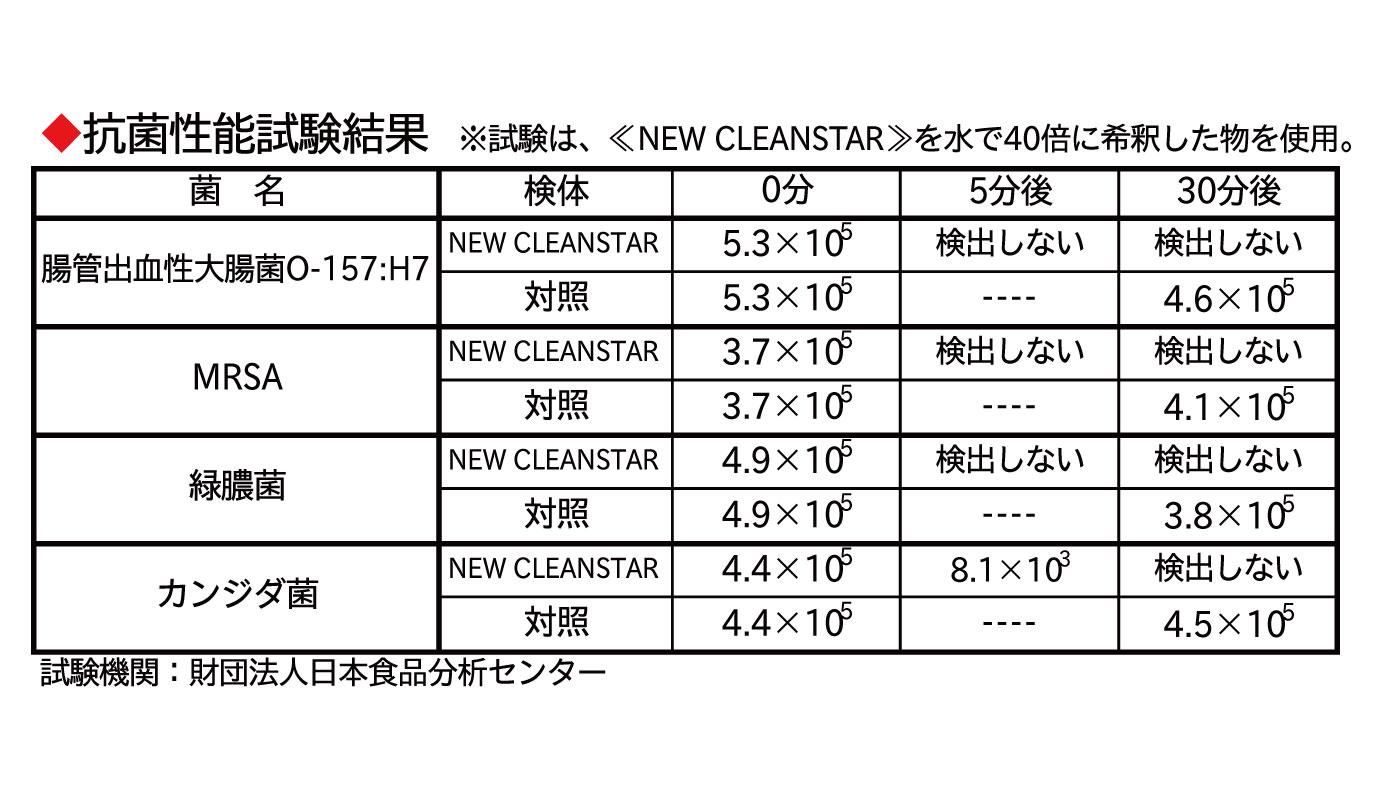 日本食品分析センターでの抗菌性能試験
