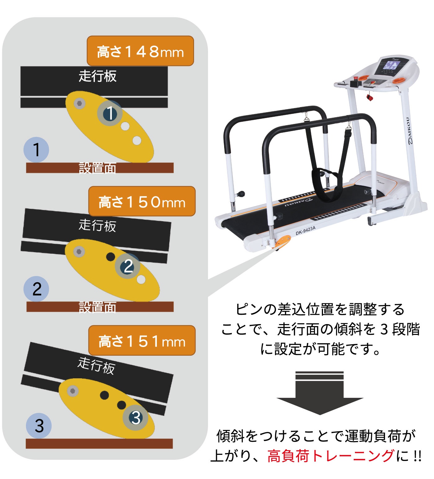 3段階の手動式傾斜機能