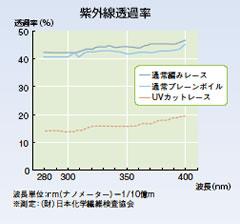 紫外線透過率を低減