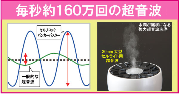毎秒約160万回の超音波