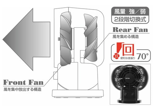 ファンの構造