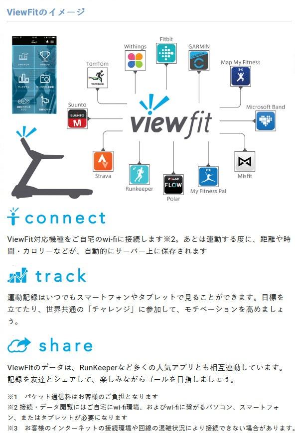 viewfitの使用イメージ
