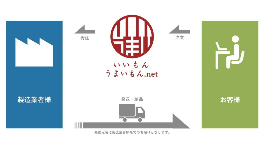 「いいもんうまいもん.net」は、販売代行サイトです