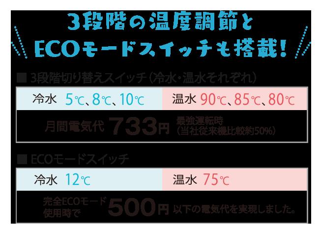 3段階の温度調節とECOモードスイッチも搭載