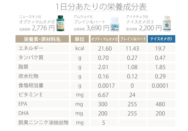 オプティマムオメガとブレイン&ハートとナイスオメガ3の1日分あたりの栄養成分表