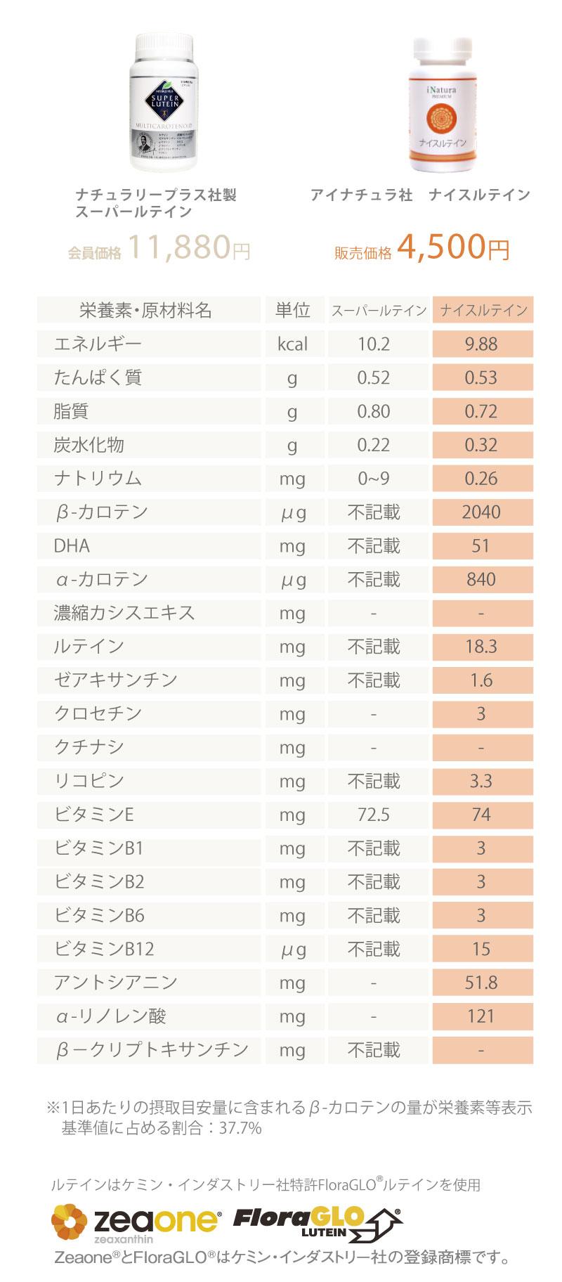 ナチュラリープラス社スーパールテインとアイナチュラ社ナイスルテインの1日分の栄養成分表