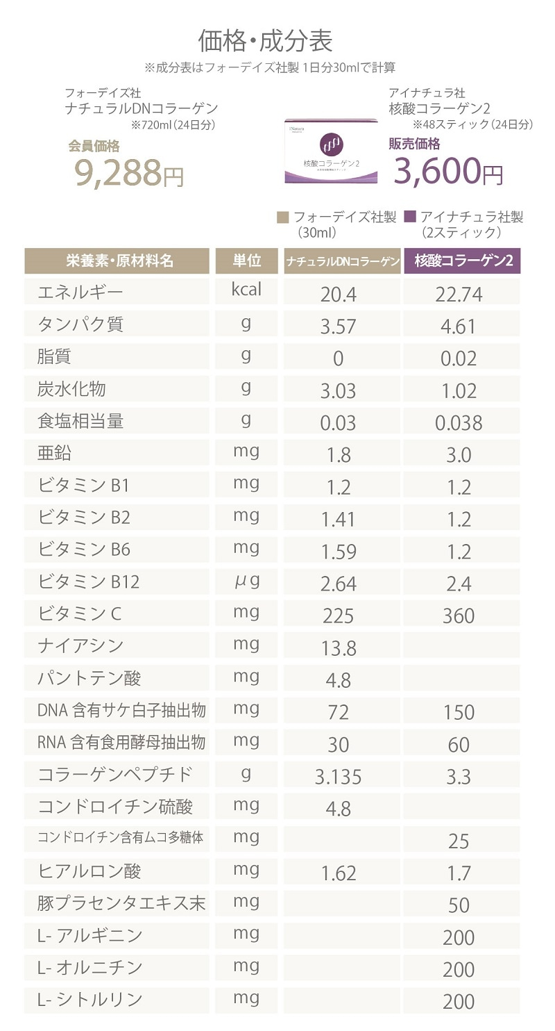 フォーデイズ社ナチュラルDNコラーゲンとアイナチュラ社核酸コラーゲン2の価格成分表