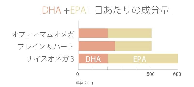 DHA+EPA1日あたりの成分量