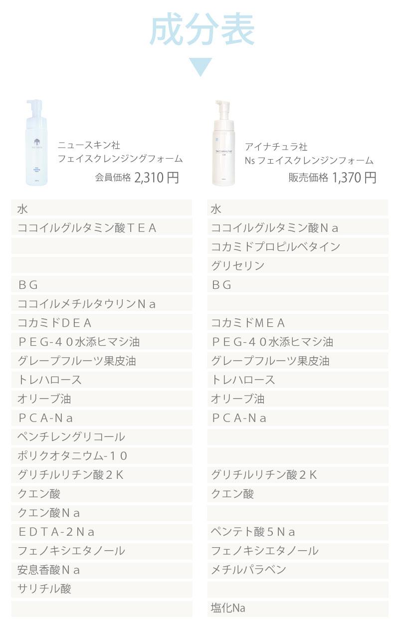 ニュースキン社フェイスクレンジングフォームとアイナチュラ社フェイスクレンジングフォームの成分表