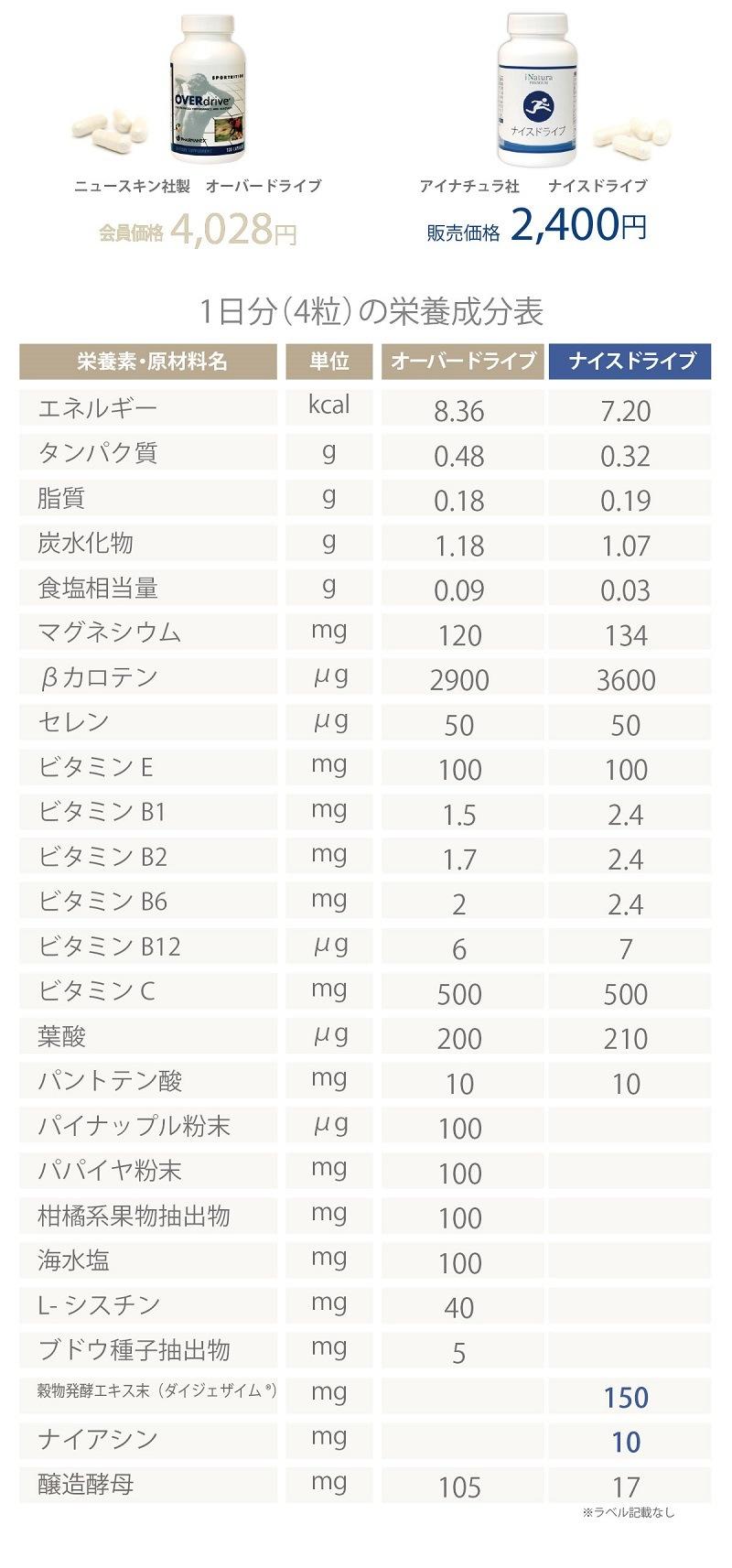 ニュースキン社オーバードライブとアイナチュラ社ナイスドライブの1日分4粒の栄養成分表