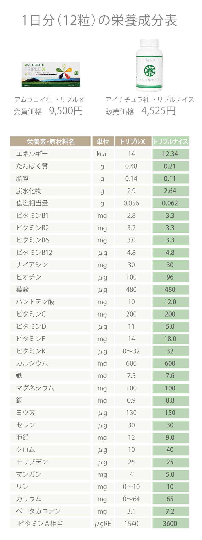 アムウェイ社トリプルXとアイナチュラ社トリプルナイス1日分12粒の栄養成分表