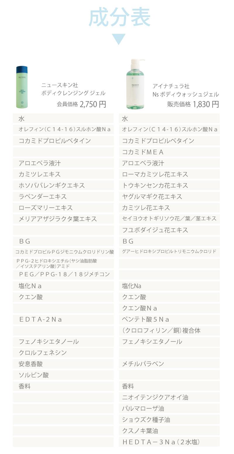 NU SKIN社製 ボディクレンジングジェルとアイナチュラ社 Nsボディウォッシュジェルの成分表