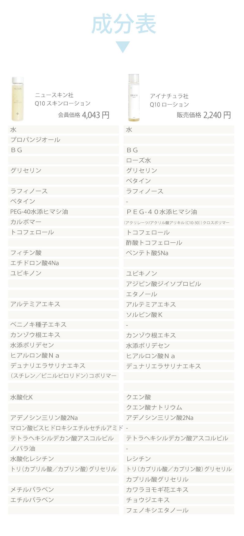 ニュースキン社Q10スキンローションとアイナチュラ社Q10ローション成分表