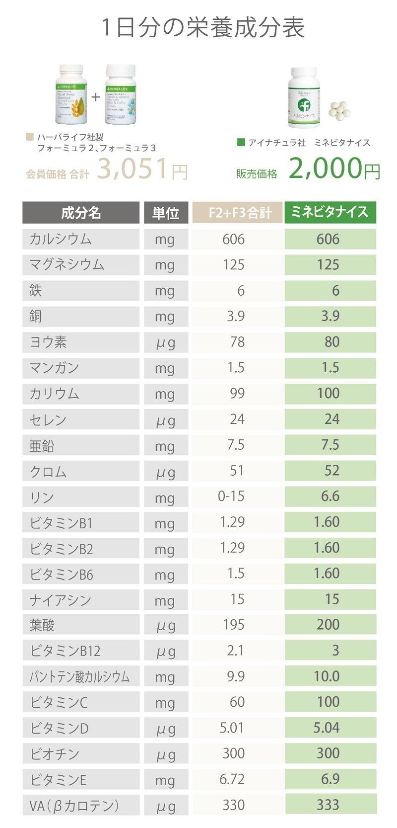ハーバライフ社F2とF3とアイナチュラ社ミネビタナイスの1日分の栄養成分表