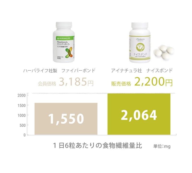 ハーバライフ社ファイバーボンドとアイナチュラ社ナイスボンドの1日6粒あたりの食物繊維量比