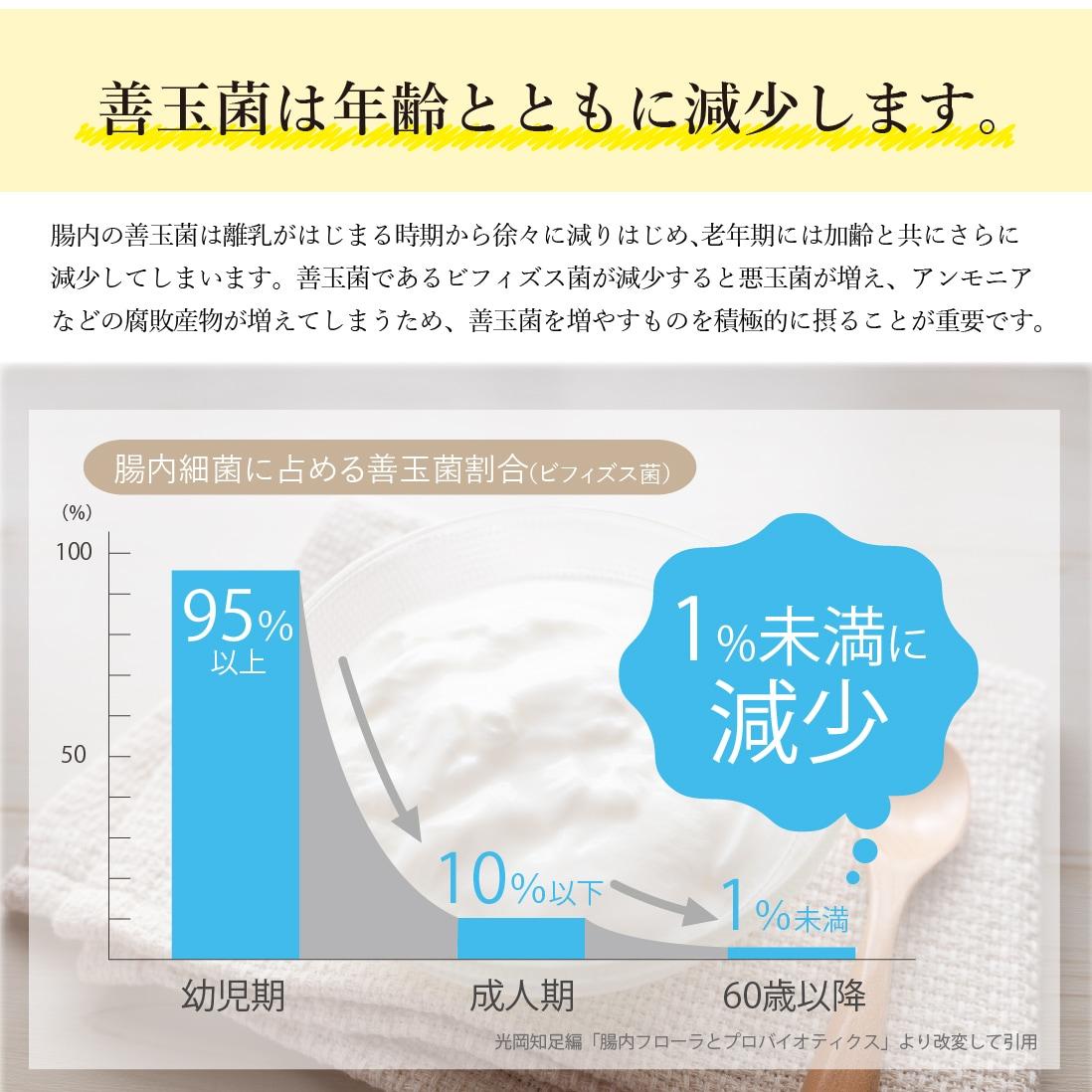 善玉菌が年齢とともに減少するグラフ
