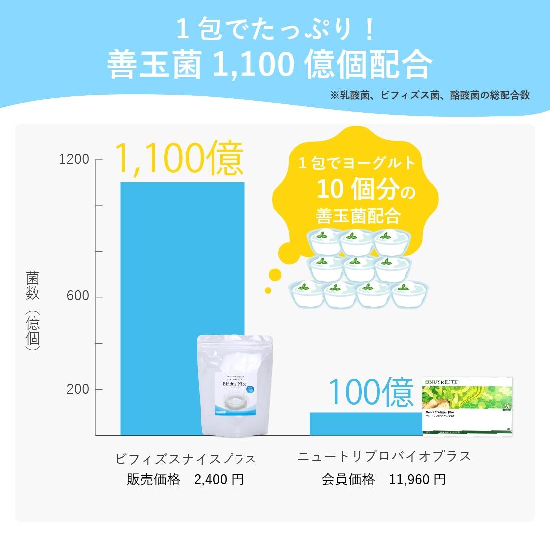 1包に善玉菌1,100億個配合したビフィズスナイスプラス!