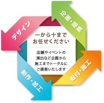 企画・提案、デザイン、制作加工から取付・施工まで一から十までお任せください