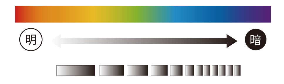 カラー・照度・パターンスピードのイメージ