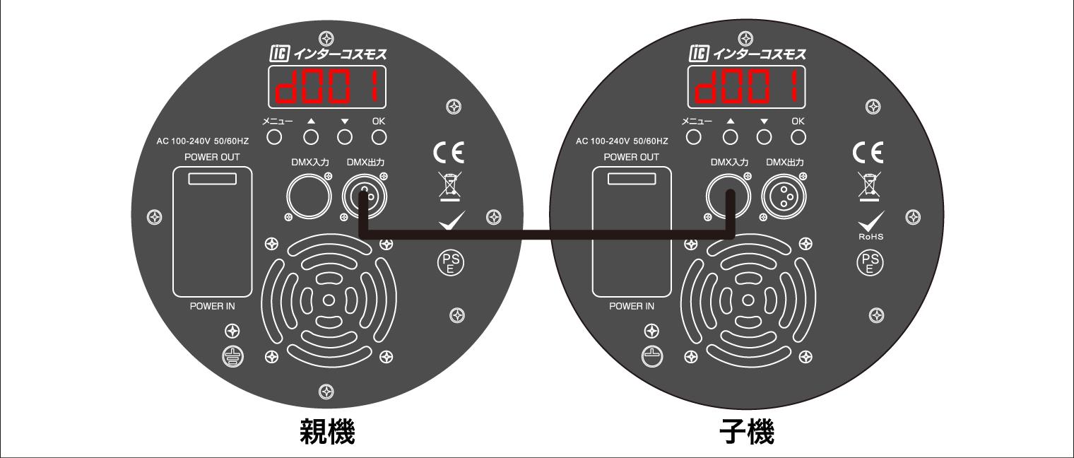 操作盤のDMX連結の図
