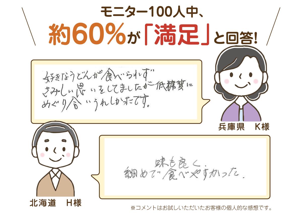 モニター100人中、約60%が「満足」と回答!