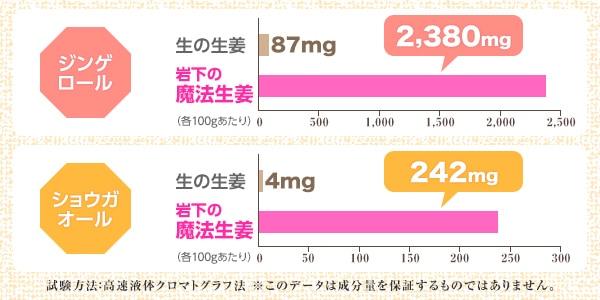ジンゲロールとショウガオールの量比較