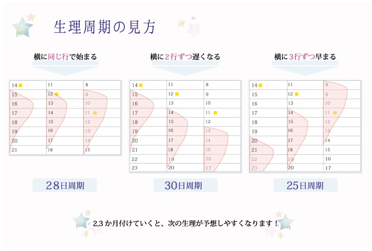 ウーマンヘルスチェックカレンダー 生理周期の見方