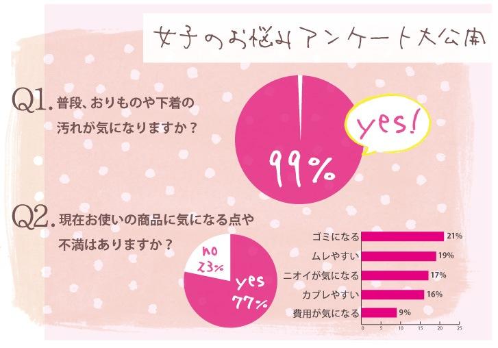 女子のお悩みアンケート大公開!普段おりものや下着の汚れが気になりますか?yes99%,現在お使いの商品に気になる点や不満はありますか?yes77%,no23%