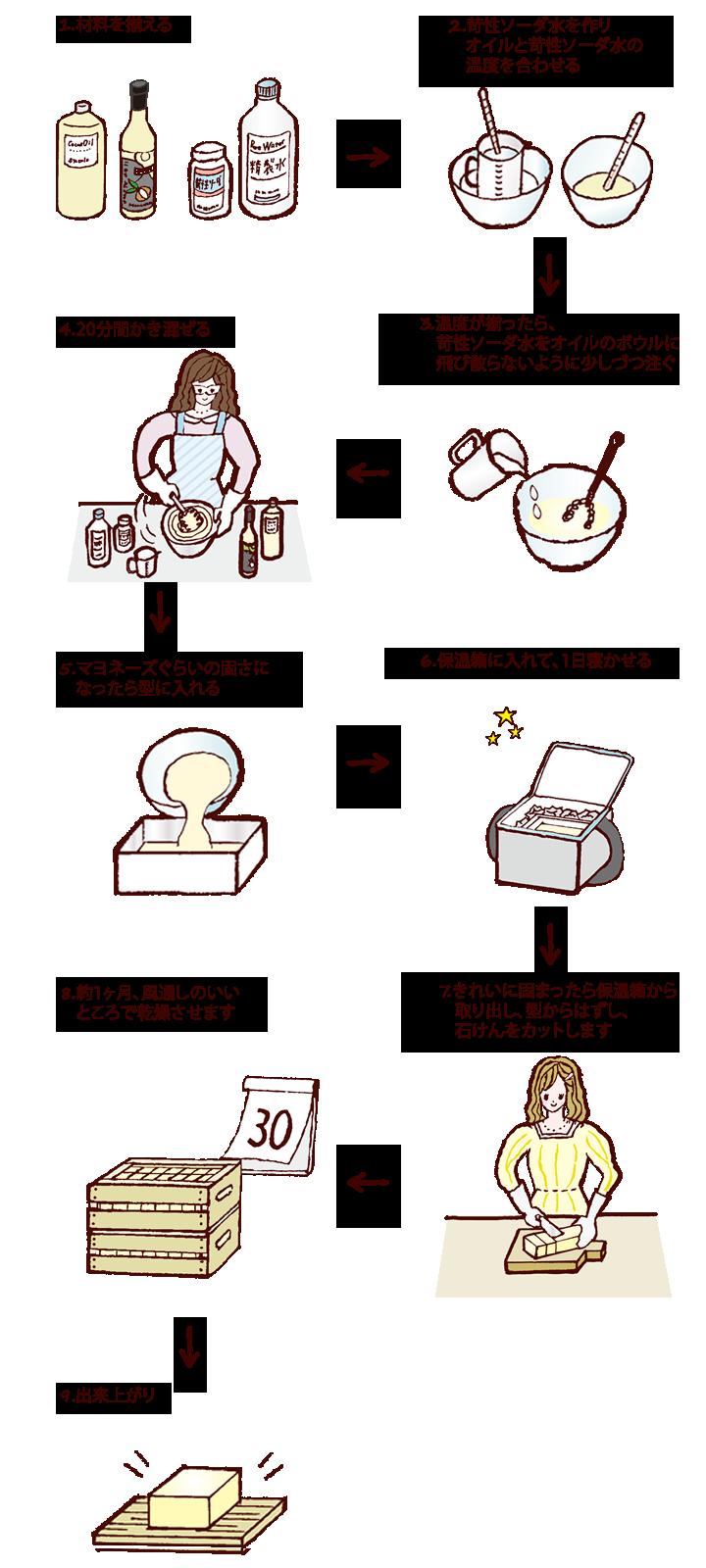 石けんの作り方(手順)